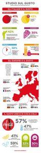 Infografica-Gli-Italiani-e-il-Gusto-ok - CS