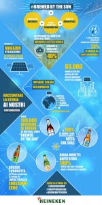 infografica-heineken-_brewed-by-the-sun